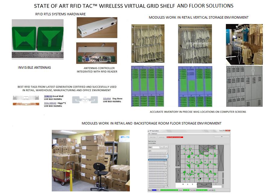 RFID RTLS Passive UHF Tags Inventory: RFID RTLS Inventory